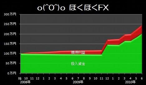 20100704_fx_graph.JPG
