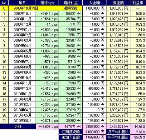 20100704_fx_table.JPG