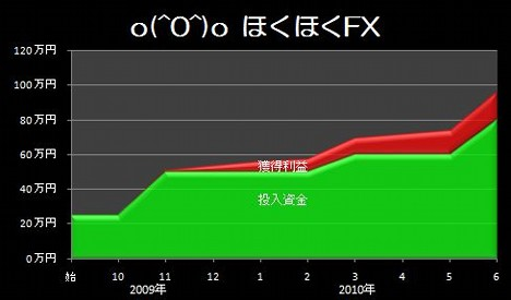 20100705_pf_gaora_graph.JPG