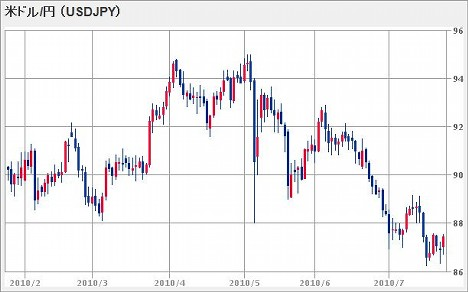 20100725_USD.JPG