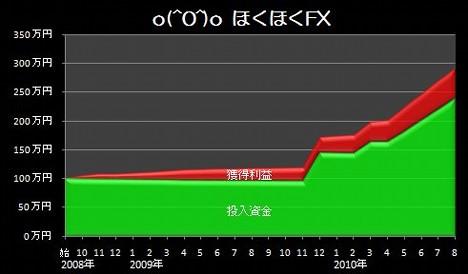 20100906_pf_graph.JPG