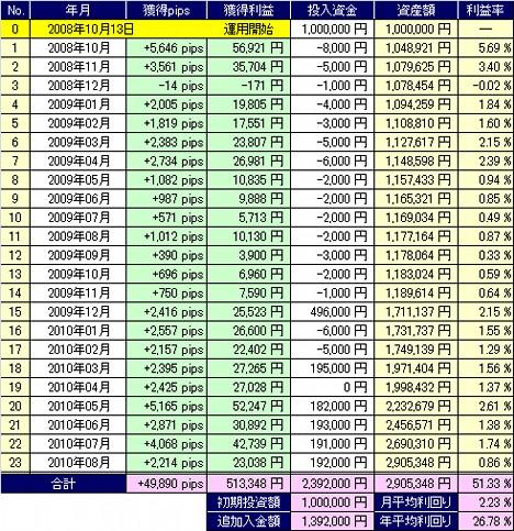20100906_pf_table.jpg