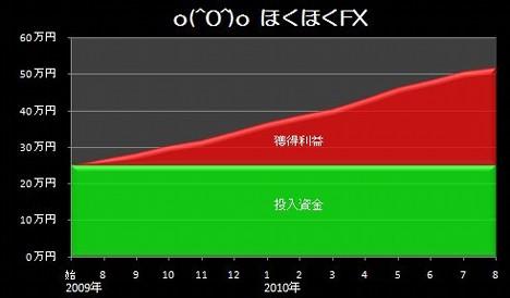 20100915_pf_ki_graph.JPG