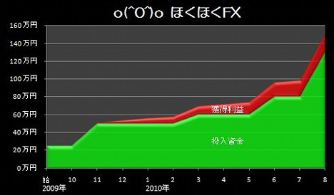 20100922_pf_gaora_graph.JPG