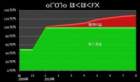 20100927_pf_dkk_graph.JPG
