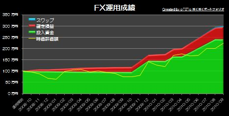 20101024_pf_graph_s.JPG