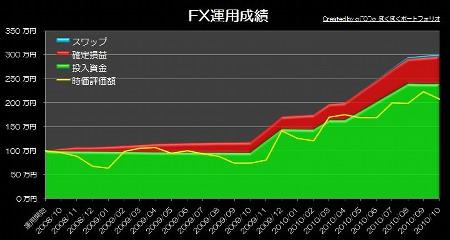 20101107_pf_graph.JPG