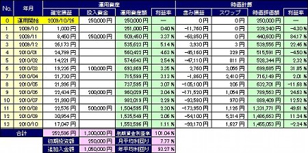 20101116_pf_gaora_table.JPG