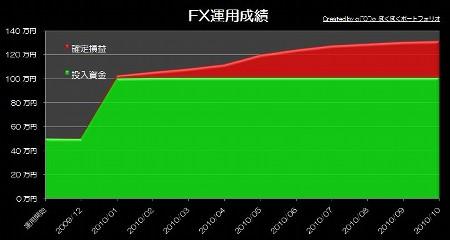 20101118_pf_dkk_graph.JPG