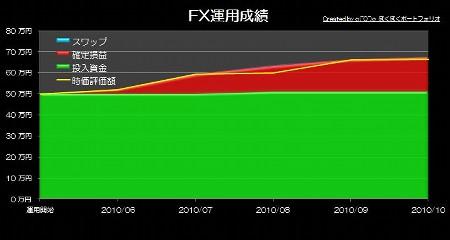 20101122_pf_kirin_graph.JPG