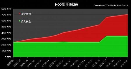 20101125_pf_rhyme_graph.JPG