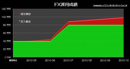 20101126_pf_kk_graph.JPG