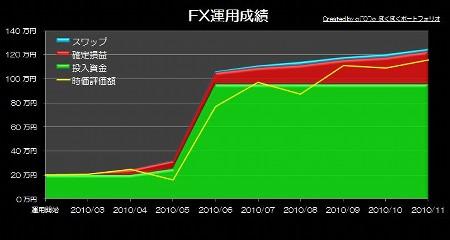 20101229_pf_ts_graph.JPG