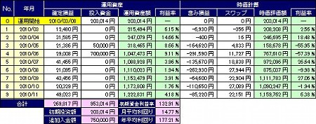 20101229_pf_ts_table.JPG