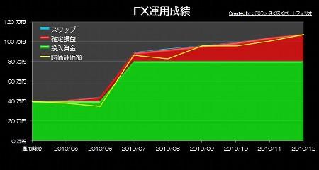 20110126_pf_kk_graph.JPG