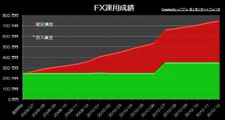 20110131_pf_rhyme_graph.JPG