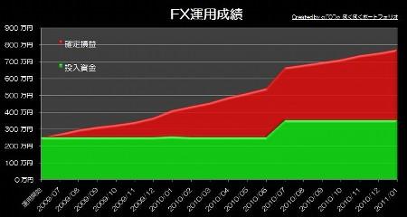 20110222_pf_rhyme_graph.JPG