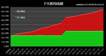 20110517_pf_rhyme_graph.JPG