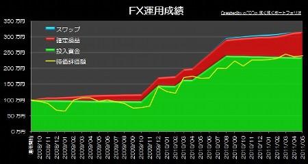 20110612_pf_graph.jpg