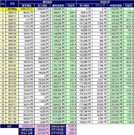 20110612_pf_table.jpg