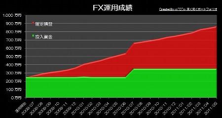 20110624_pf_rhyme_graph.jpg
