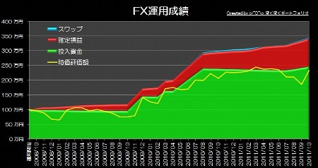 20111106_pf_graph.jpg