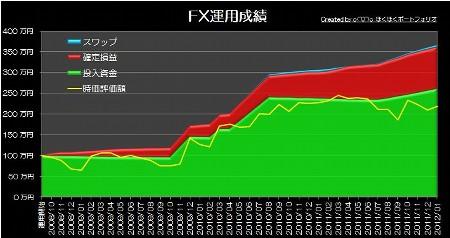 20120205_pf_graph.jpg