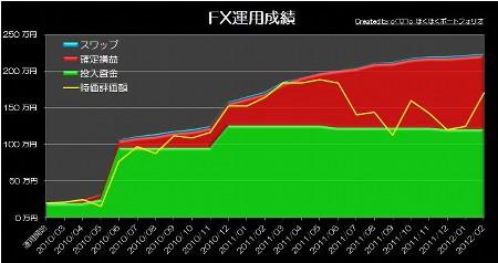 20120221_pf_ts_graph.jpg