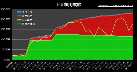 20120718_pf_ts_graph.jpg