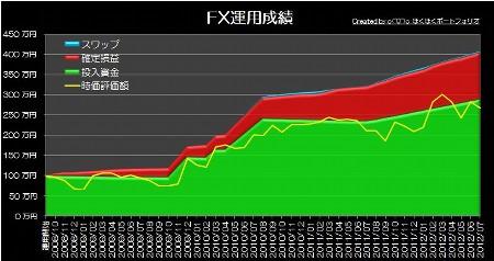 20120805_pf_graph.jpg