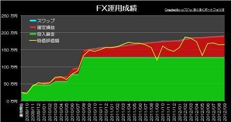 20121001_pf_gaora_graph.jpg