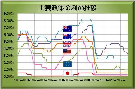 政策金利の推移 2012年10月