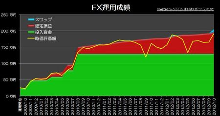 20121126_pf_graph.jpg
