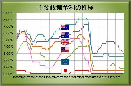 20121223_interest.jpg
