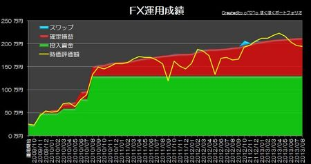 20130930_pf_gaora_graph.jpg