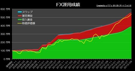 20131006_pf_graph.jpg