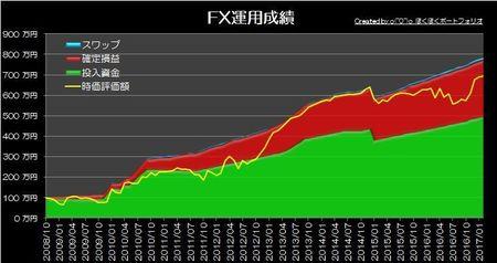 20170305_pf_graph.jpg