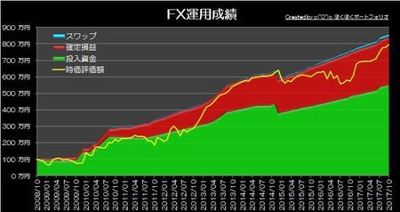 20171105_pf_graph.jpg