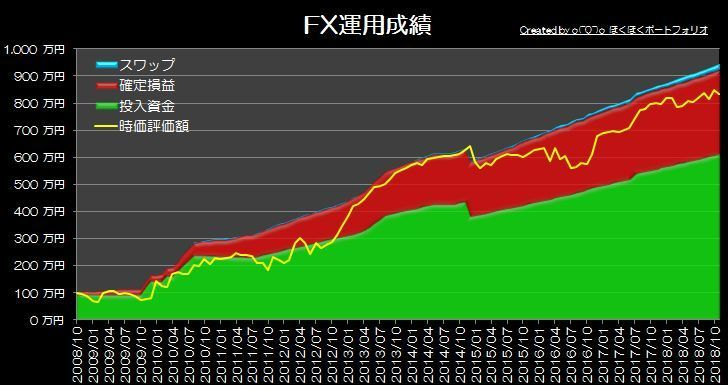 『o(^0^)o ほくほくFX』運用成績