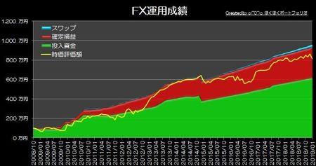 20190203_pf_graph.jpg