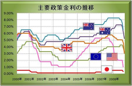 20081109_interest.JPG