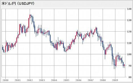 20091018_USD.JPG