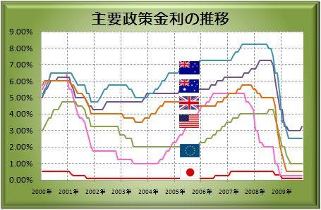 20091029_interest.JPG