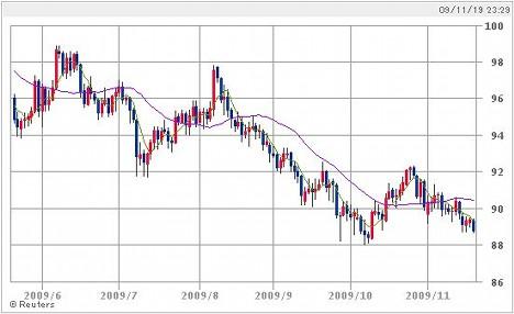 20091119_USD.JPG