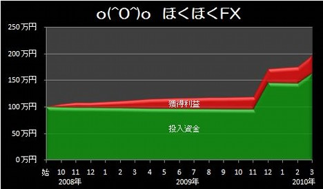 20100404_graph.JPG