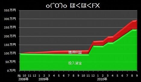 20101003_pf_hokuhoku_graph.jpg