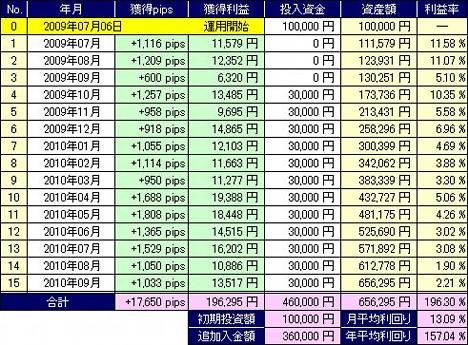 20101008_pf_edge_table.JPG