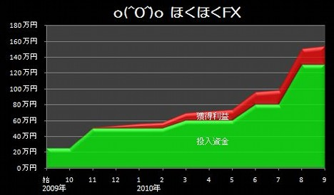 20101013_pf_gaora_graph.JPG
