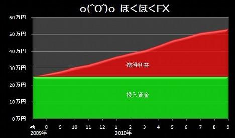 20101018_pf_ki_graph.JPG