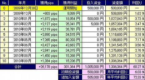 20101020_pf_dkk_table.JPG